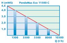 Pontec PondoMax Eco 11500 C