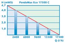 Pontec PondoMax Eco 17500 C