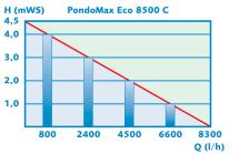 Pontec PondoMax Eco 8500 C